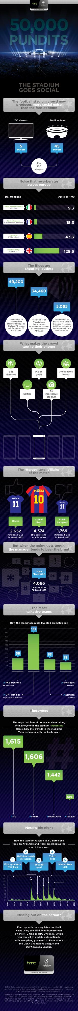 engagement-estadios-social-media-htc-infografía