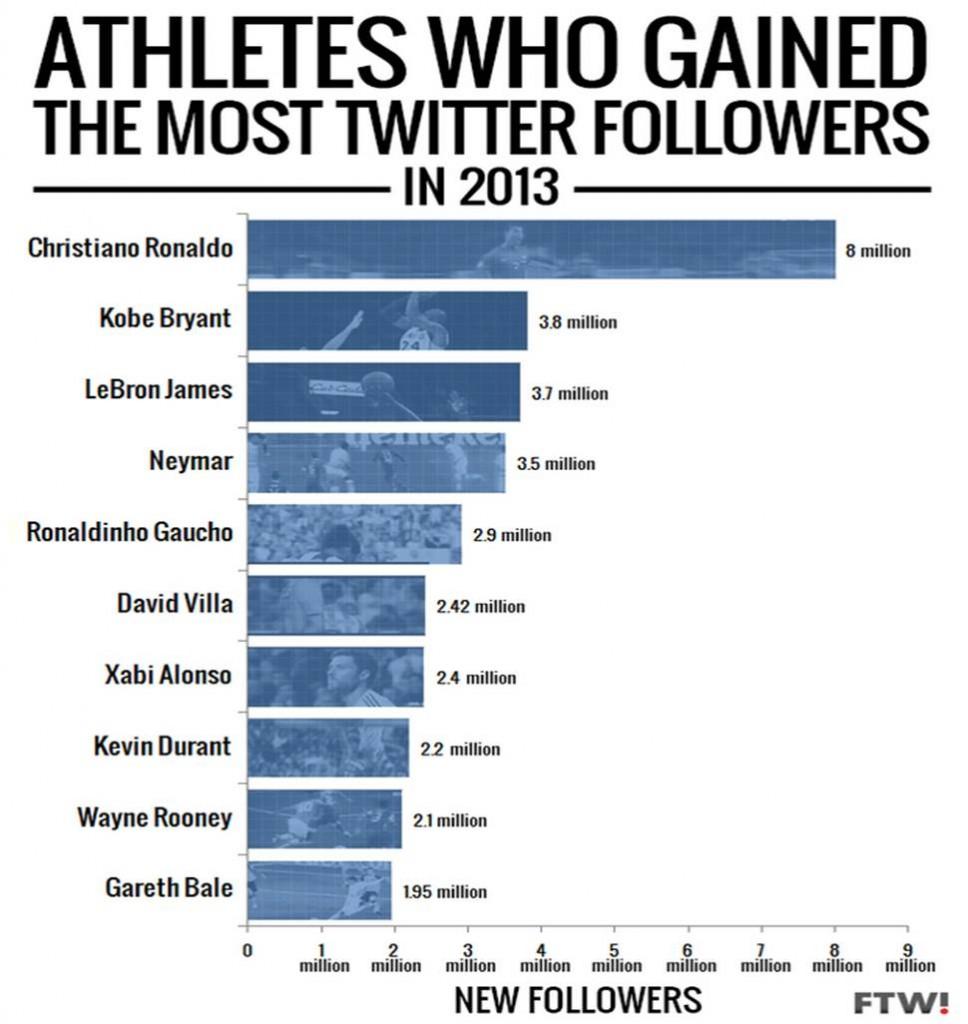 los-atletas-más-seguidos-en-twitter-2013