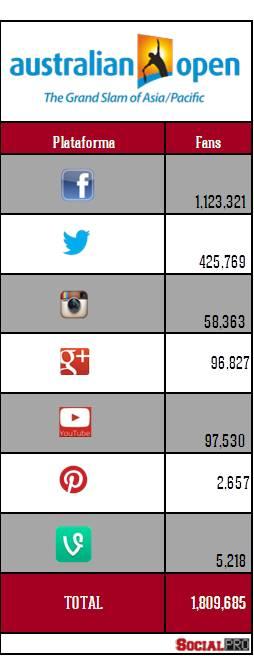 redes-sociales-ausopen-2014
