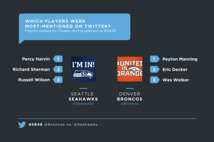 players-most-mentioned-sb48-twitter