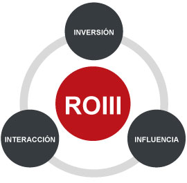 Social Analytics ROI